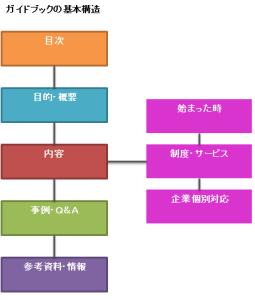 ガイドブックの基本構造
